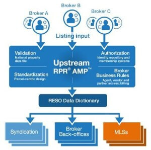 ARM RPR Project Upstream