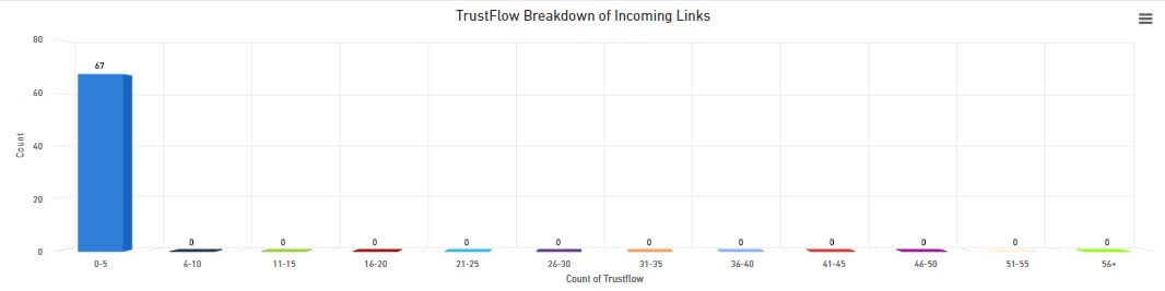 trustflow breakdown of backlinks